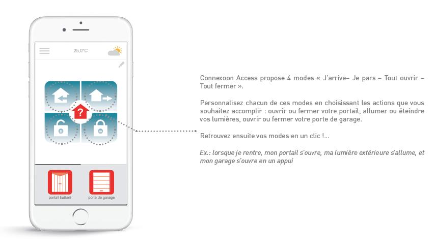 Portail et garage connect s avec connexoon for Application iphone pour ouvrir porte garage