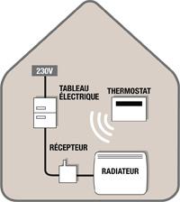 thermostat d ambiance installer soi m me. Black Bedroom Furniture Sets. Home Design Ideas