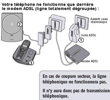 Probl me somfy p600 num ricable 6 messages - Avoir internet sans ligne telephonique ...