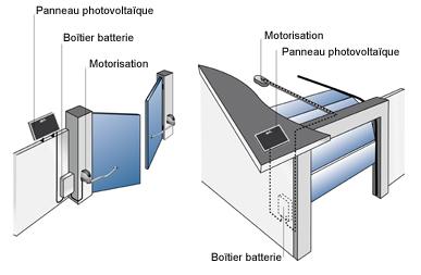 Ebay for Portail electrique solaire